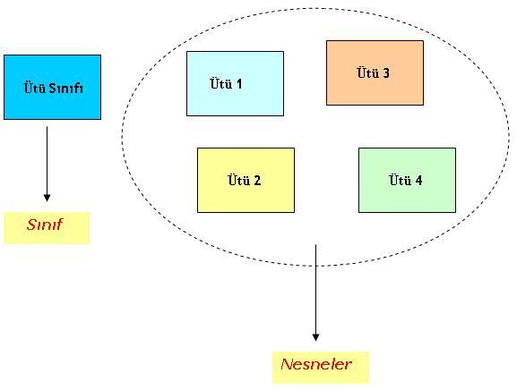 Sınıf nedir ve nasıl tasarlanır