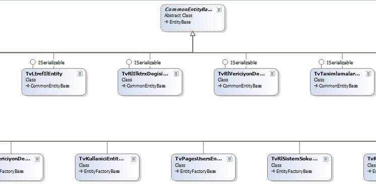 Orm  Object Relation Mapping  Nedir